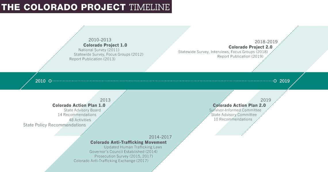 CP2.0 Timeline